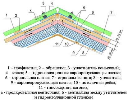 инструкция по укладке профнастила на двускатную крышу