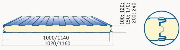 Стеновые сэндвич панели - характеристика, размеры, достоинства, стоимость и цены панелей