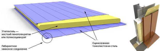 Стеновые сэндвич панели