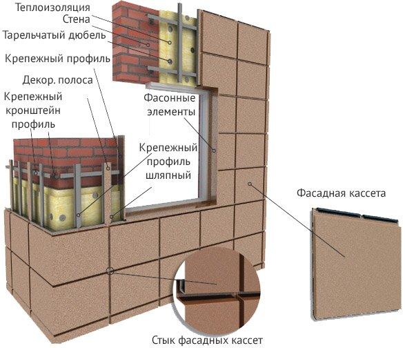 Устройство вентилируемого фасада - технология, стоимость, особенности устройства