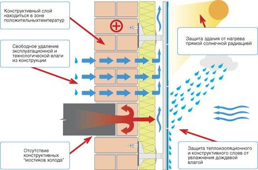 Устройство вентилируемого фасада - технология