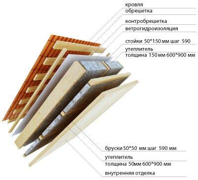 Утепление кровли - теплоизоляция крыши по всем правилам, видео инструкция, советы, стоимость и цены