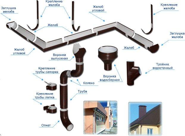Устройство водостока наружного типа